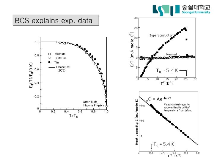 BCS explains exp. data