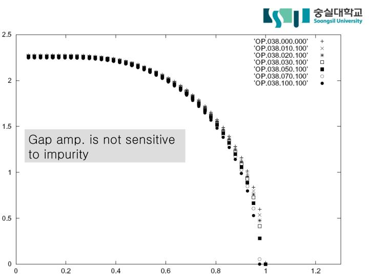 Gap amp. is not sensitive to impurity