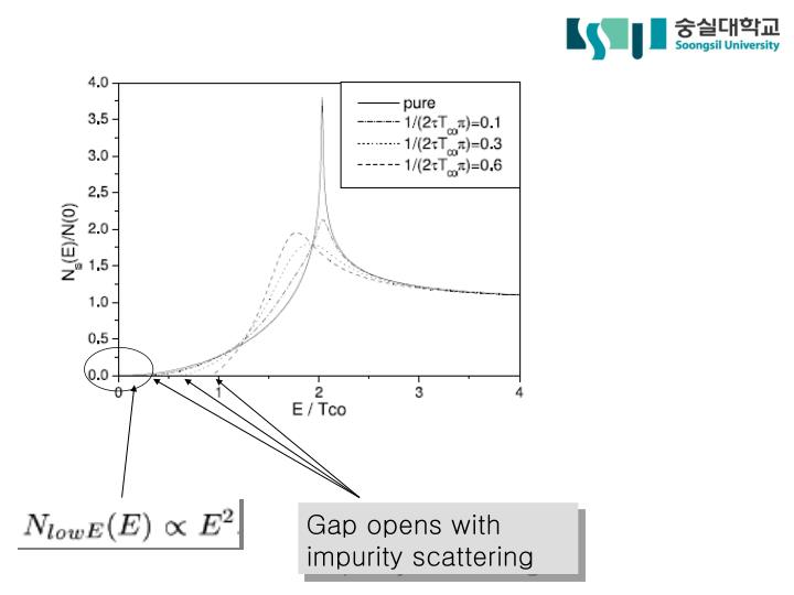 Gap opens with impurity scattering