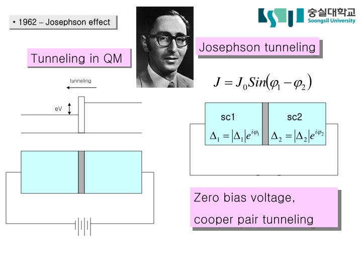 Josephson tunneling