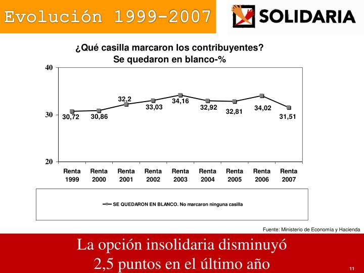 Evolución 1999-2007