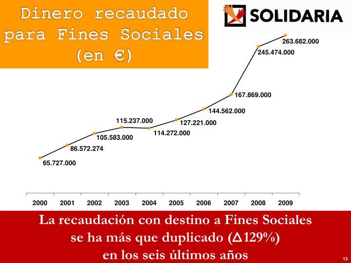 Dinero recaudado para Fines Sociales (en €)