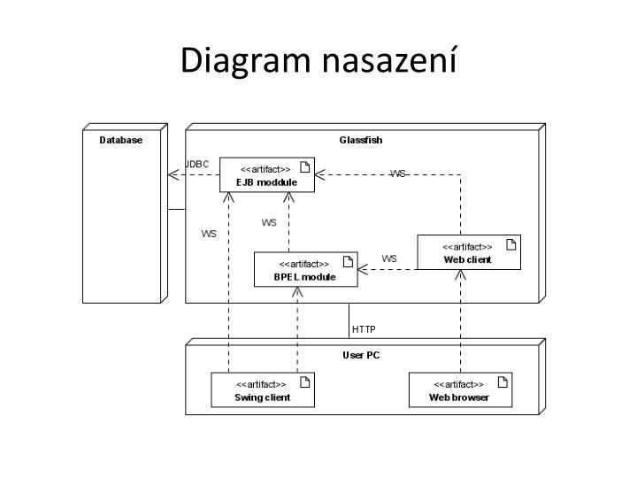Diagram nasazení