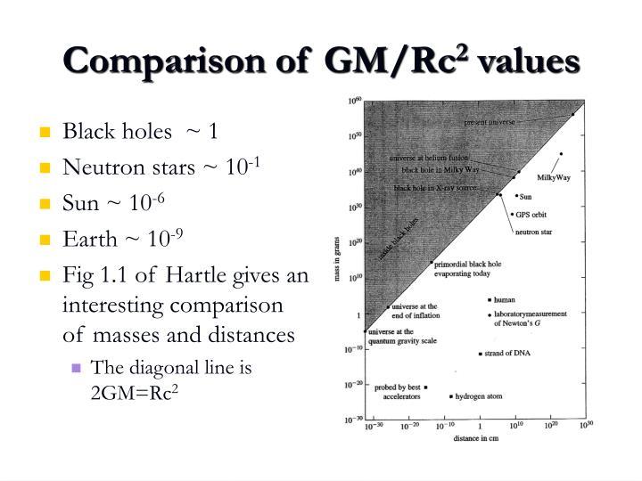 Comparison of GM/Rc