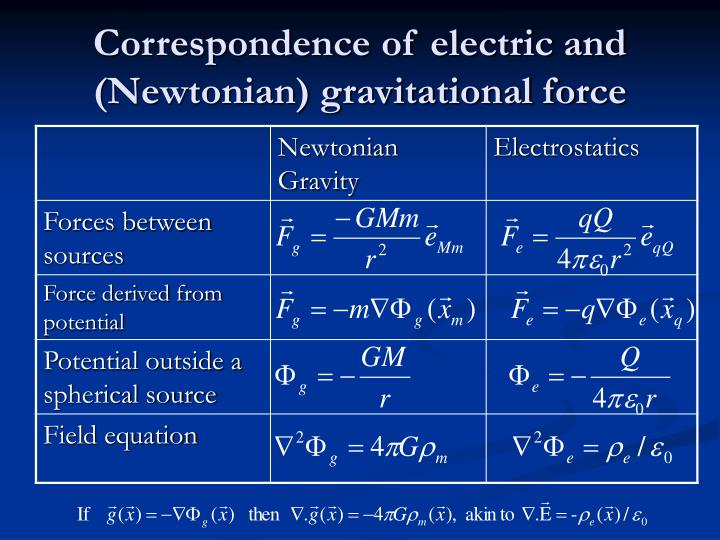 Correspondence of electric and (Newtonian) gravitational force