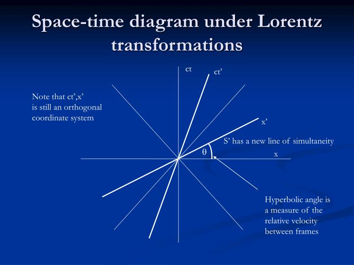 Space-time diagram under Lorentz transformations