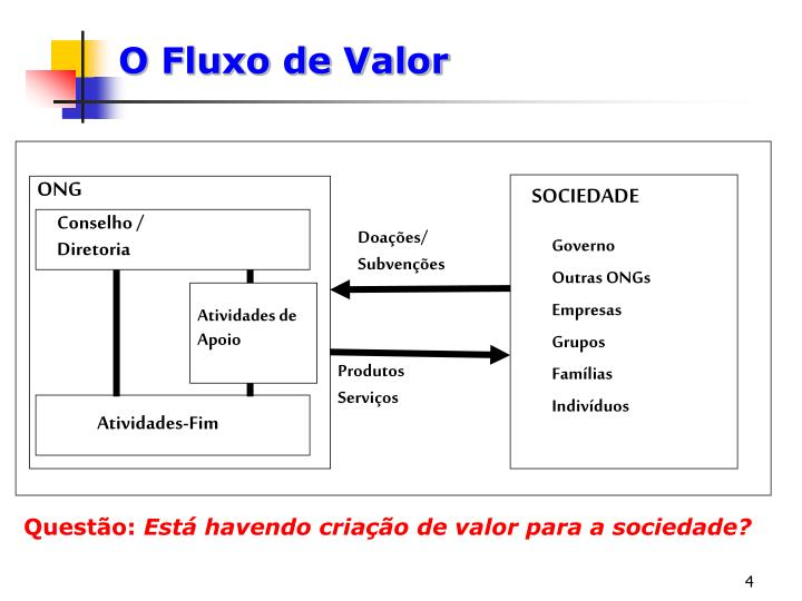 O Fluxo de Valor