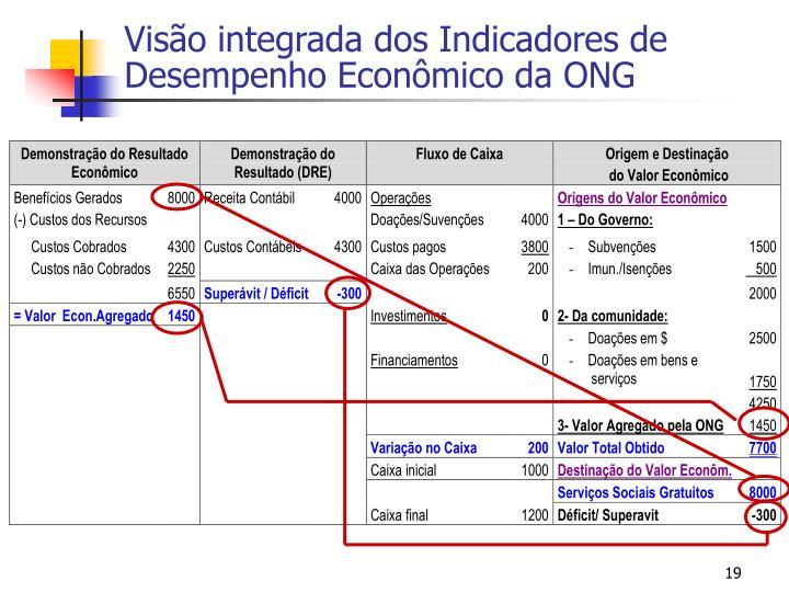 Visão integrada dos Indicadores de Desempenho Econômico da ONG