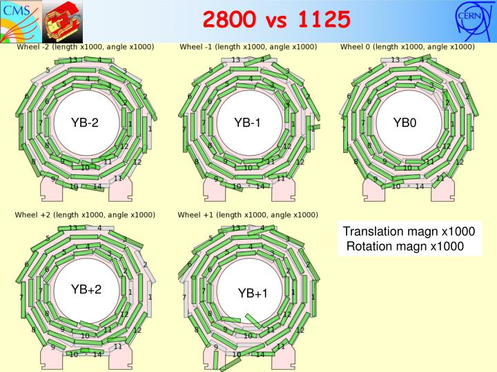 2800 vs 1125