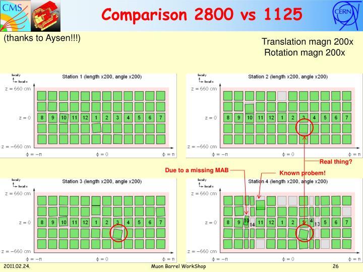 Comparison 2800 vs 1125