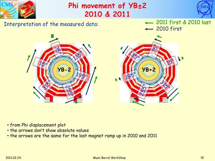 Phi movement of YB±2