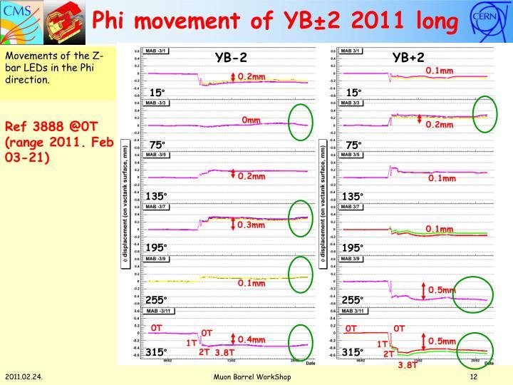 Phi movement of YB±2 2011 long