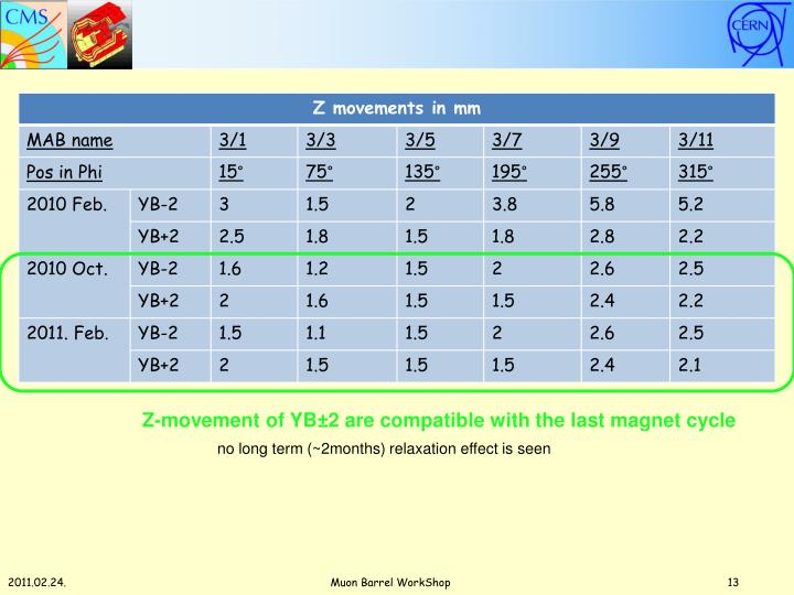 Z-movement of YB±2 are compatible with the last magnet cycle
