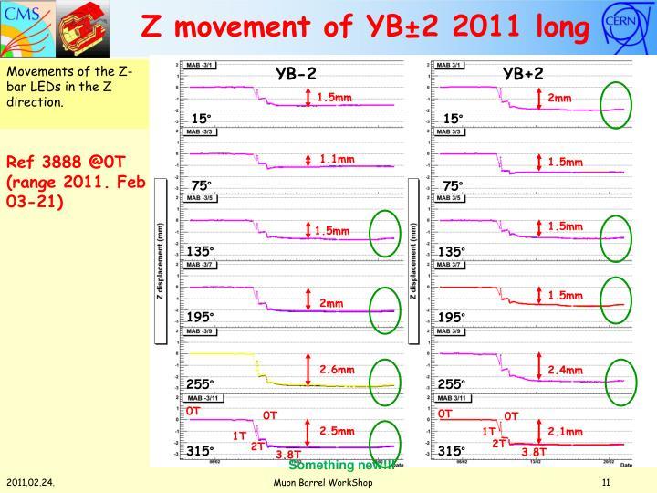 Z movement of YB±2 2011 long