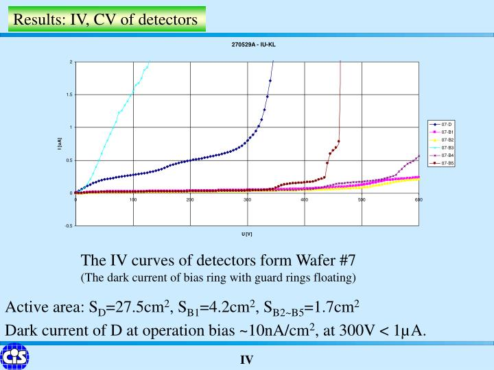 Results: IV, CV of detectors
