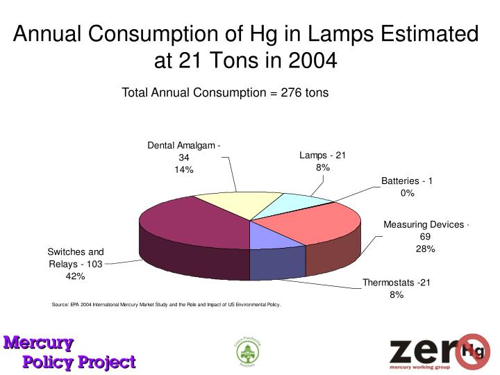 Annual Consumption of Hg in Lamps Estimated at 21 Tons in 2004