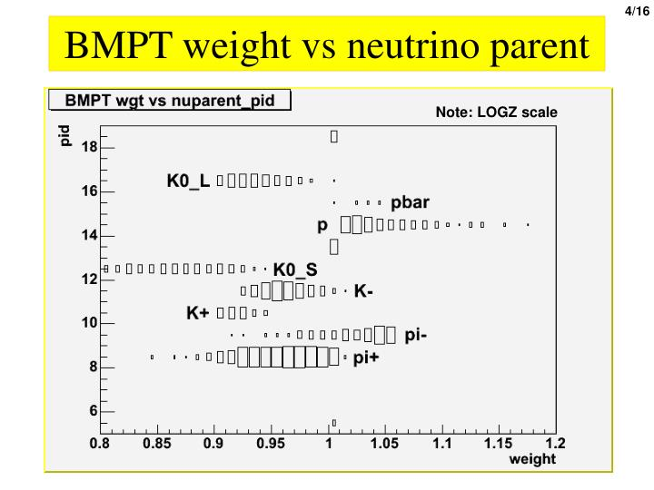 BMPT weight vs neutrino parent