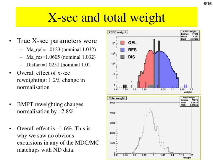 X-sec and total weight