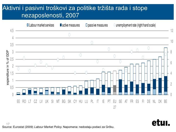 Aktivni i pasivni troškovi za politike tržišta rada i stope nezaposlenosti, 2007