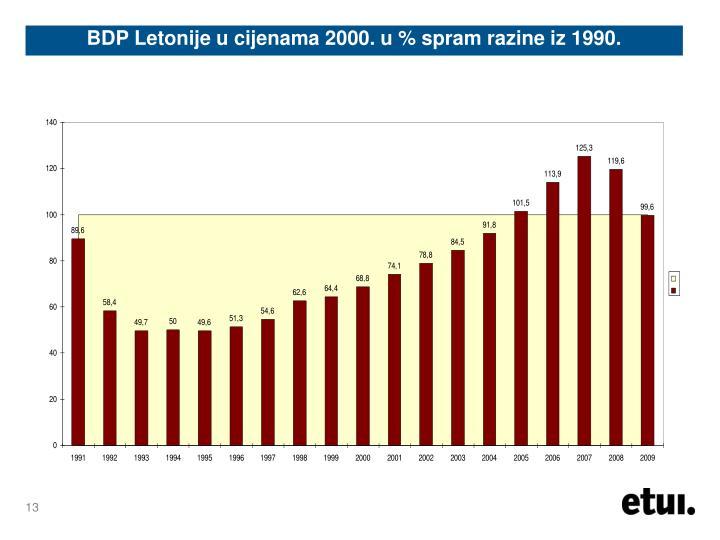 BDP Letonije u cijenama 2000. u % spram razine iz 1990.