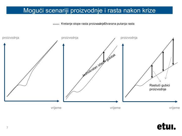 Kretanje stope rasta proizvodnje