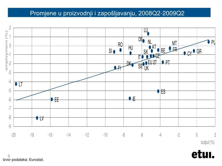 Promjene u proizvodnji i zapošljavanju, 2008Q2-2009Q2