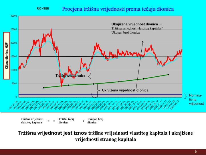Uknjižena vrijednost dionica