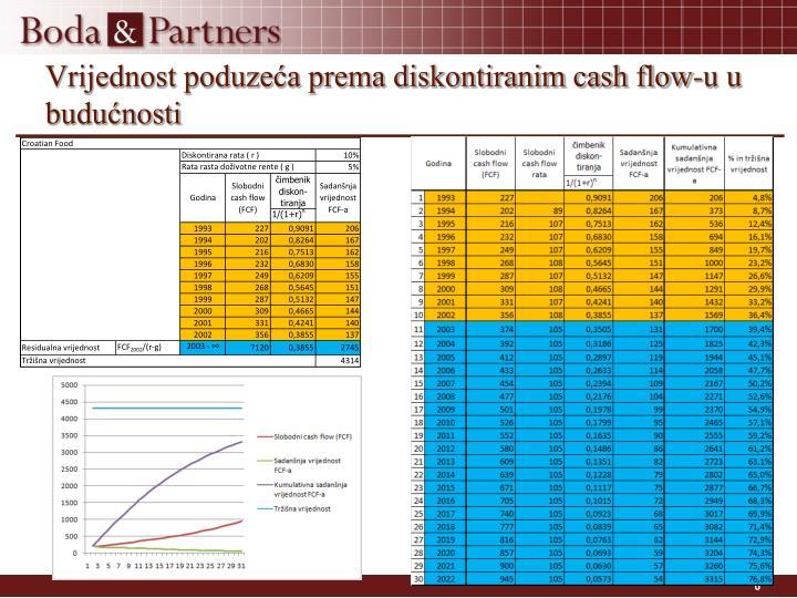 Vrijednost poduzeća prema diskontiranim cash flow-u u budućnosti