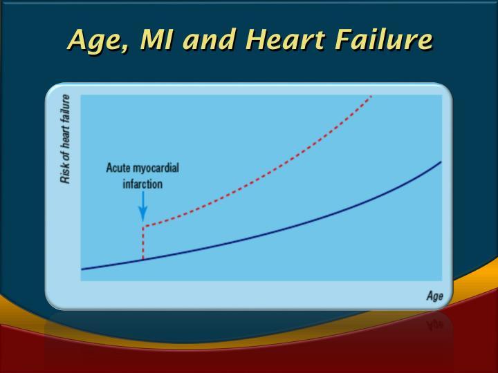 Age, MI and Heart Failure