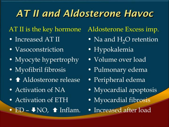 AT II and Aldosterone Havoc