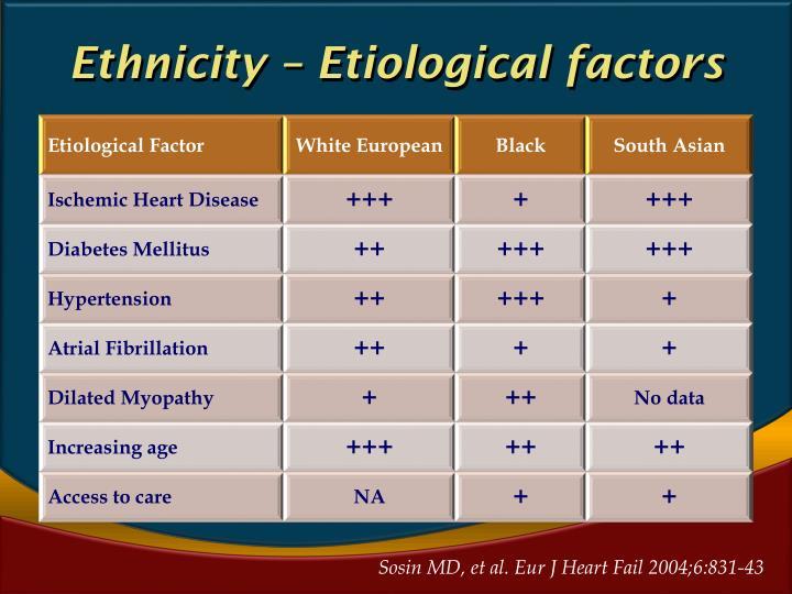 Ethnicity – Etiological factors