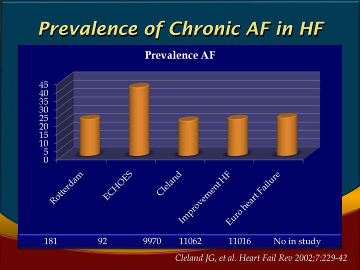 Prevalence of Chronic AF in HF