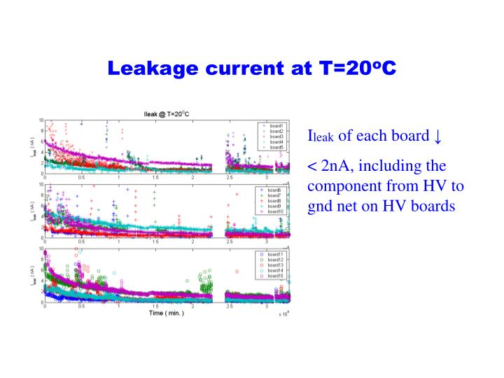 Leakage current at T=20