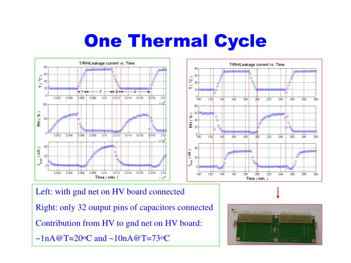One Thermal Cycle