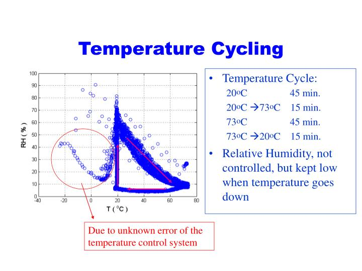 Temperature Cycling