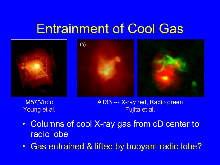 Entrainment of Cool Gas