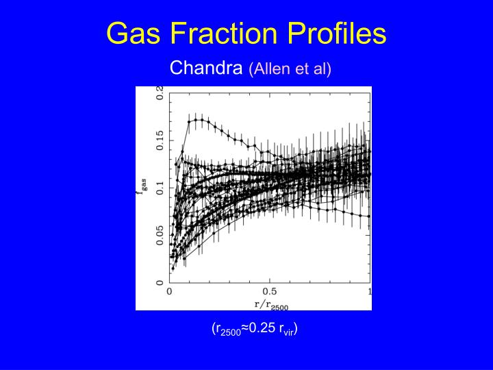 Gas Fraction Profiles