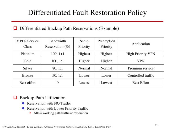 Differentiated Fault Restoration Policy