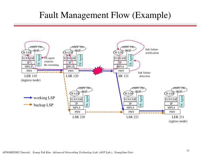 link failure
