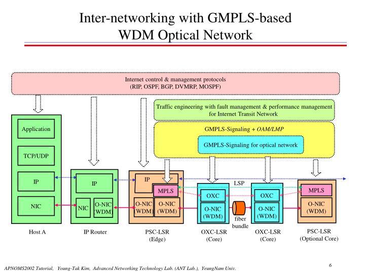 Internet control & management protocols