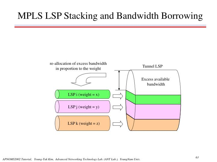 re-allocation of excess bandwidth