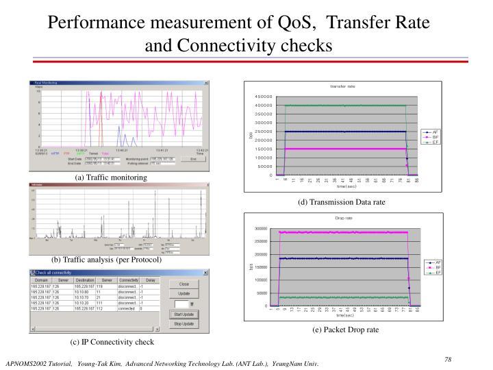 Performance measurement of QoS,