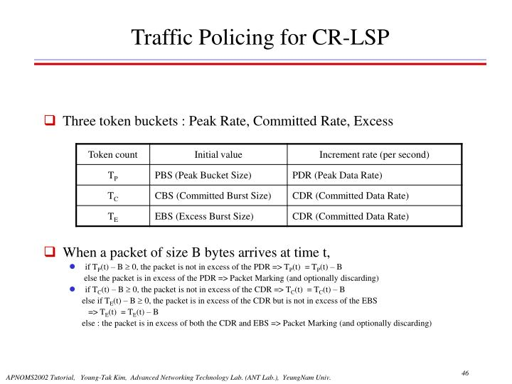 Traffic Policing for CR-LSP