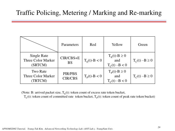 Traffic Policing, Metering / Marking and Re-marking