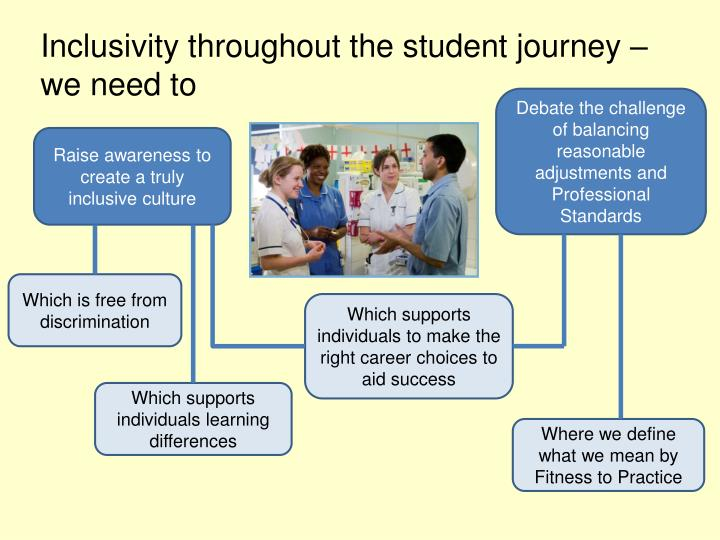 Inclusivity throughout the student