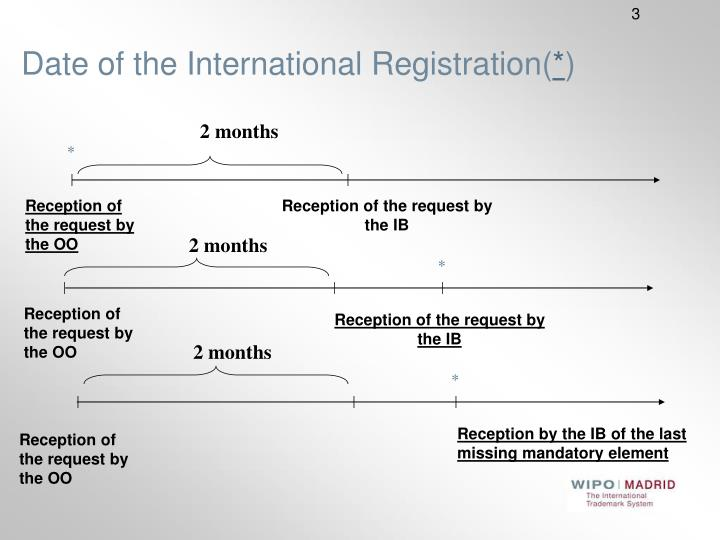 Date of the International Registration(