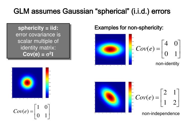 "GLM assumes Gaussian ""spherical"" (i.i.d.) errors"