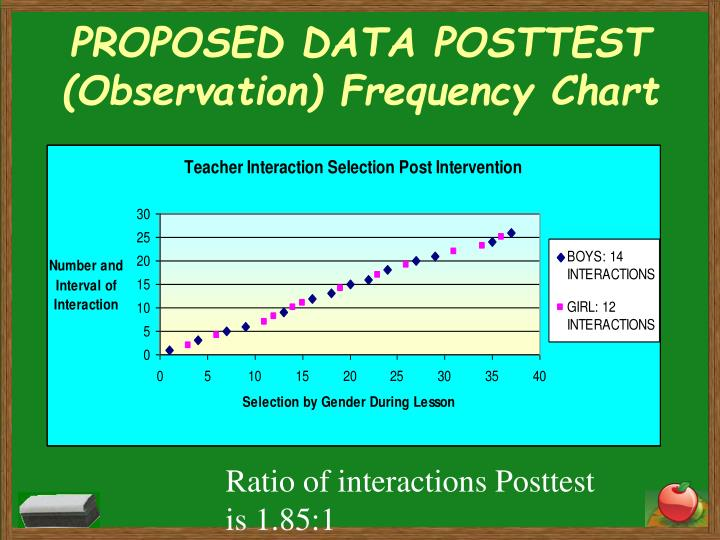 PROPOSED DATA POSTTEST (Observation) Frequency Chart