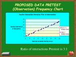 proposed data pretest observation frequency chart