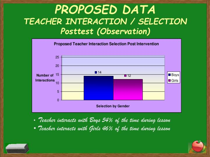 PROPOSED DATA